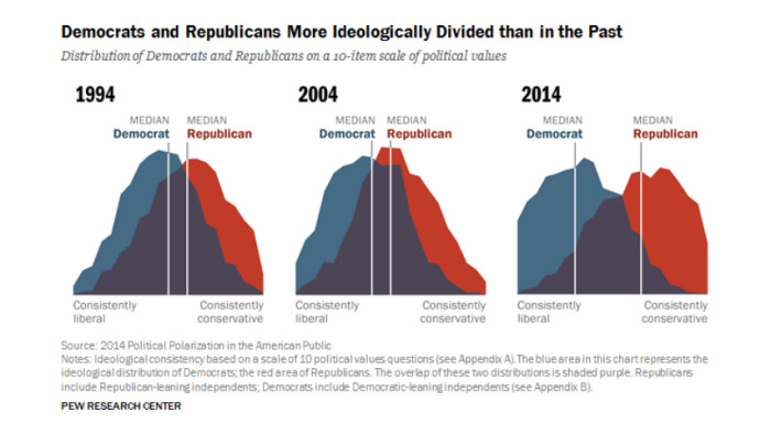 pew_political_polarization